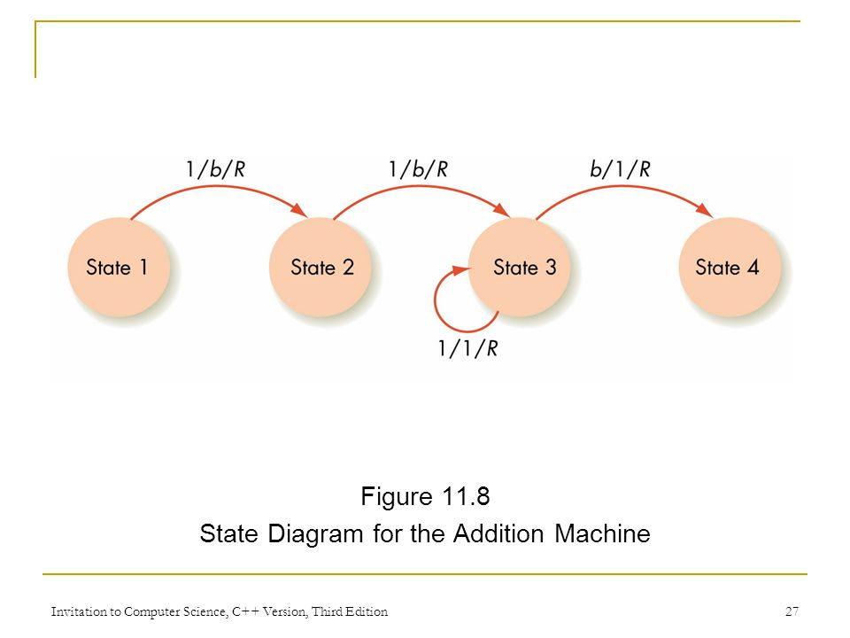 Invitation to Computer Science, C++ Version, Third Edition 27 Figure 11.8 State Diagram for the Addition Machine