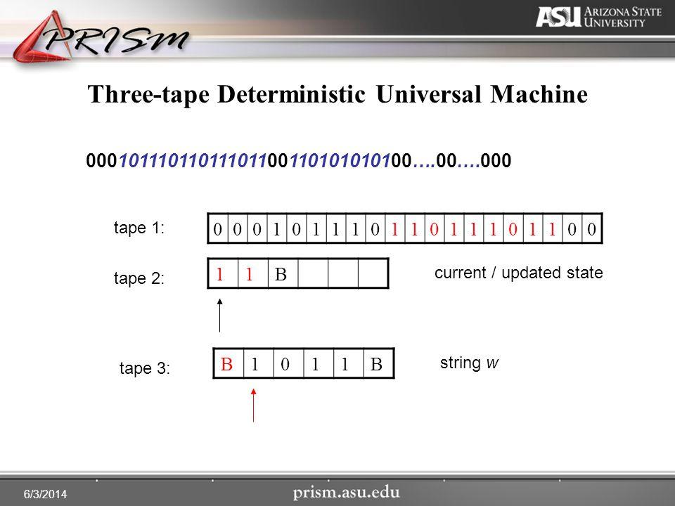 6/3/2014 Three-tape Deterministic Universal Machine 00010111011011101100 00010111011011101100110101010100….00….000 tape 1: tape 3: tape 2: 11B current / updated state B1011B string w
