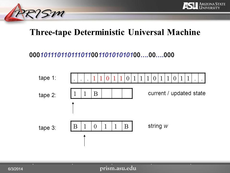 6/3/2014 Three-tape Deterministic Universal Machine...110110111011011.. 00010111011011101100110101010100….00….000 tape 1: tape 3: tape 2: 11B current