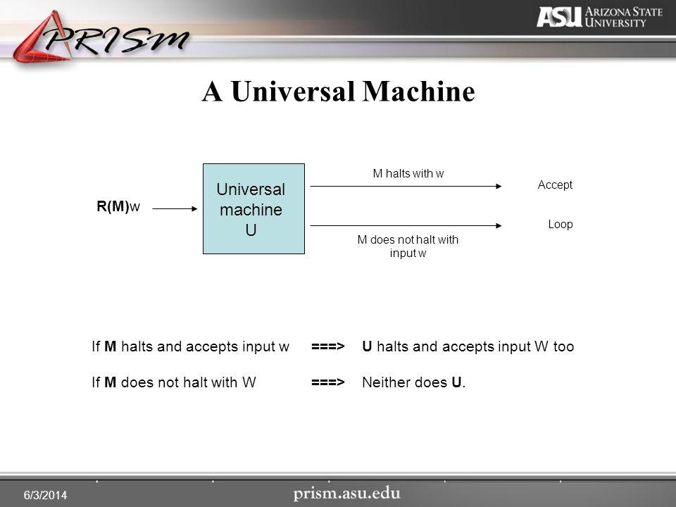 6/3/2014 A Universal Machine R(M)w Universal machine U M halts with w M does not halt with input w Accept Loop If M halts and accepts input w ===> U halts and accepts input W too If M does not halt with W ===>Neither does U.