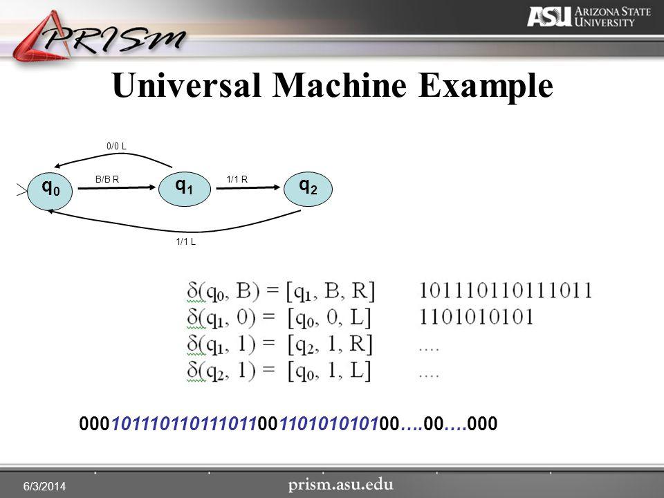 6/3/2014 Universal Machine Example q0q0 q1q1 q2q2 1/1 L 0/0 L 1/1 RB/B R 00010111011011101100110101010100….00….000