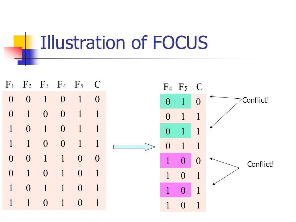 Illustration of FOCUS F1F1 F2F2 F3F3 F4F4 F5F5 C 001010 010011 101011 110011 001100 010101 101101 110101 F4F4 F5F5 C 010 011 011 011 100 101 101 101 Conflict!