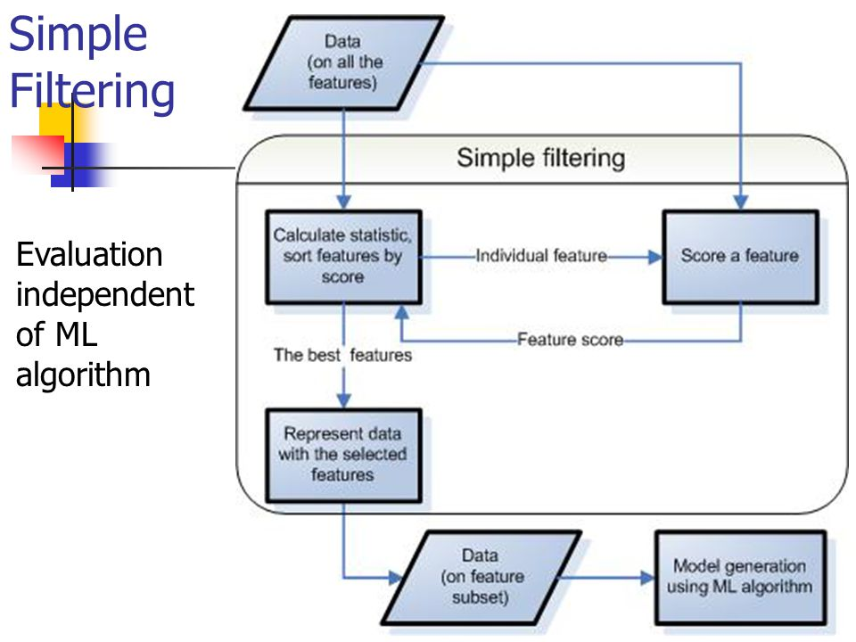 Feature subset selection on text data – commonly used methods Simple filtering using some scoring measure to evaluate individual feature supervised measures: information gain, cross entropy for text (information gain on only one feature value), mutual information for text supervised measures for binary class odds ratio (target class vs.