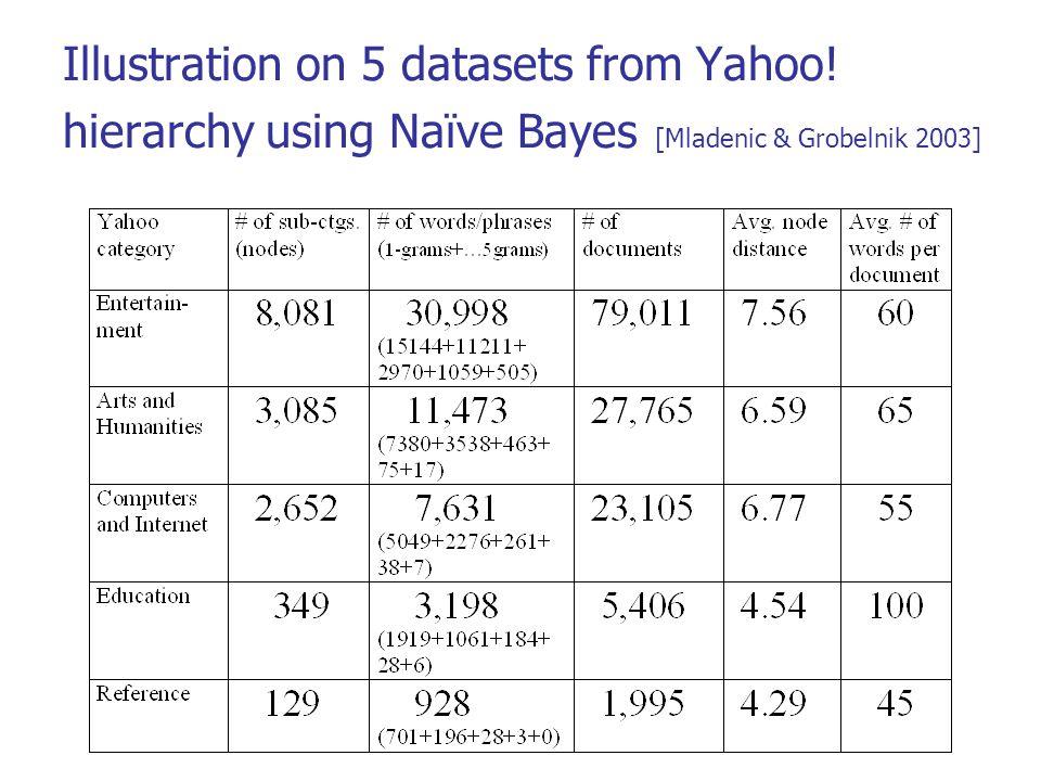 Illustration on 5 datasets from Yahoo! hierarchy using Naïve Bayes [Mladenic & Grobelnik 2003]