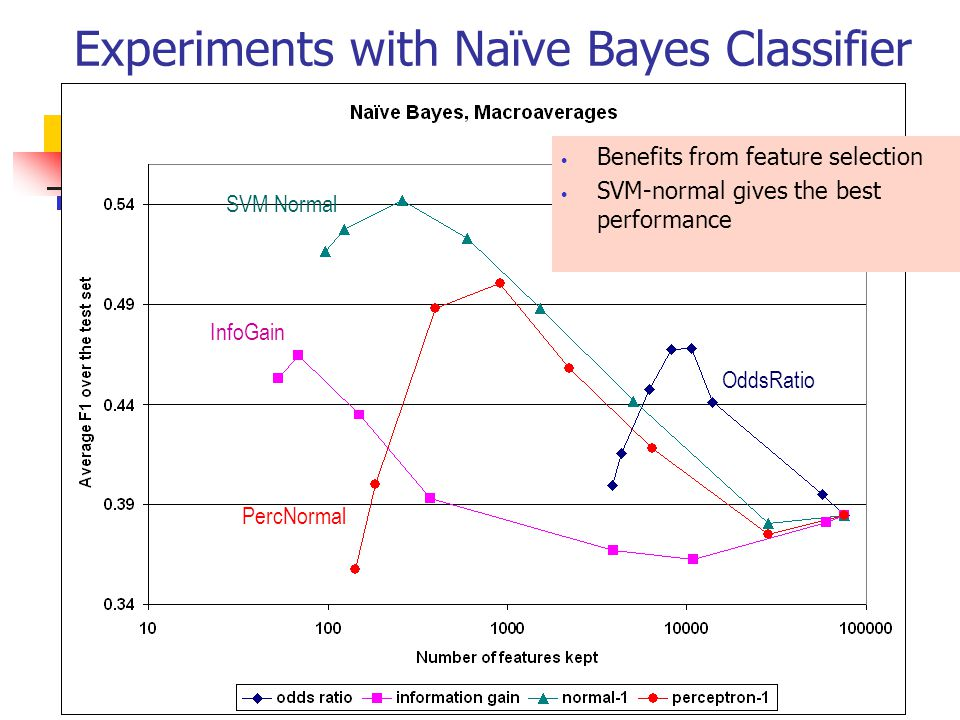 Experiments with Naïve Bayes Classifier Benefits from feature selection SVM-normal gives the best performance InfoGain OddsRatio SVM Normal PercNormal
