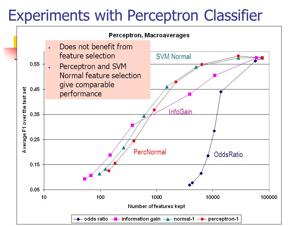 Experiments with the Linear SVM Classifier Does not benefit from feature selection SVM-normal the best performance InfoGain OddsRatio SVM Normal PercNormal