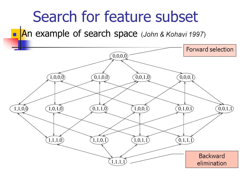 Search for feature subset An example of search space (John & Kohavi 1997) Forward selection Backward elimination