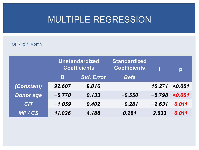 GFR @ 1 Month MULTIPLE REGRESSION Unstandardized Coefficients Standardized Coefficients tp BStd.