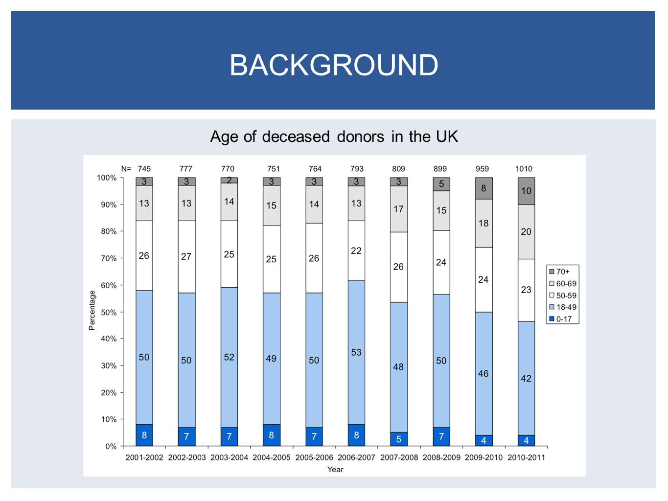 BACKGROUND Age of deceased donors in the UK
