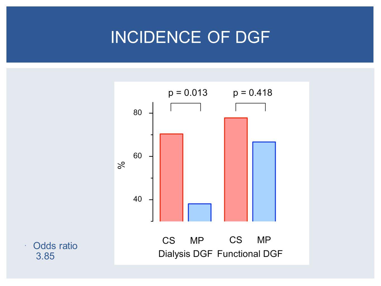 Odds ratio 3.85 INCIDENCE OF DGF