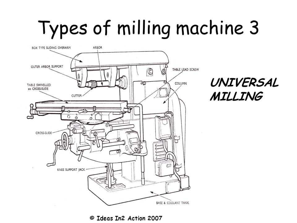 © Ideas In2 Action 2007 Types of milling machine 3 UNIVERSAL MILLING