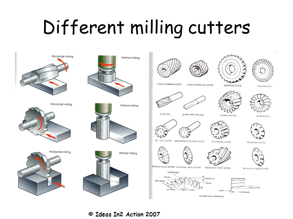 © Ideas In2 Action 2007 Different milling cutters