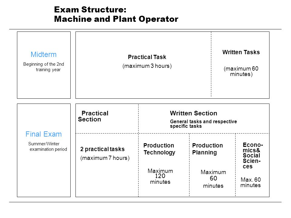 Exam Structure: Machine and Plant Operator Midterm Beginning of the 2nd training year Final Exam Summer/Winter examination period Practical Task (maximum 3 hours) Written Tasks (maximum 60 minutes) Econo- mics& Social Scien- ces Maximum 120 minutes Max.