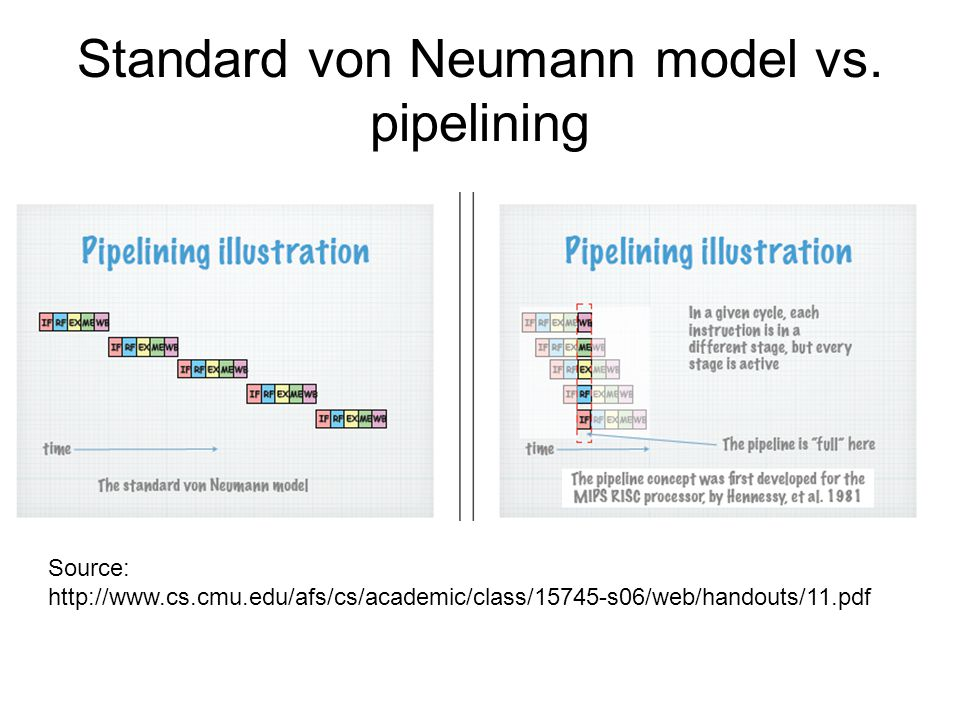 Standard von Neumann model vs.