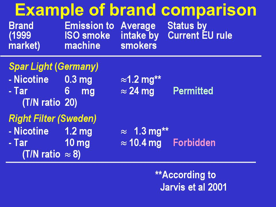 Example of brand comparison