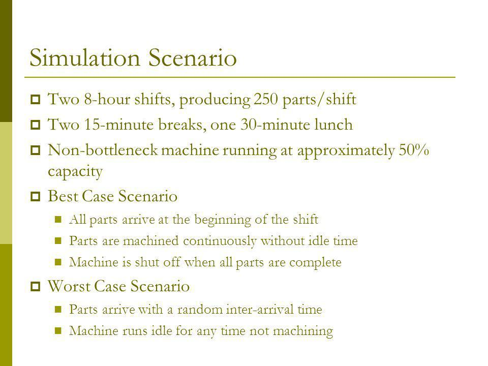 Simulation Scenario Two 8-hour shifts, producing 250 parts/shift Two 15-minute breaks, one 30-minute lunch Non-bottleneck machine running at approximately 50% capacity Best Case Scenario All parts arrive at the beginning of the shift Parts are machined continuously without idle time Machine is shut off when all parts are complete Worst Case Scenario Parts arrive with a random inter-arrival time Machine runs idle for any time not machining