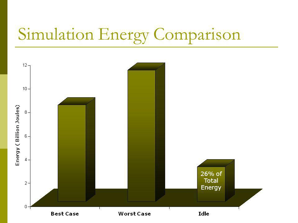 Simulation Energy Comparison 26% of Total Energy