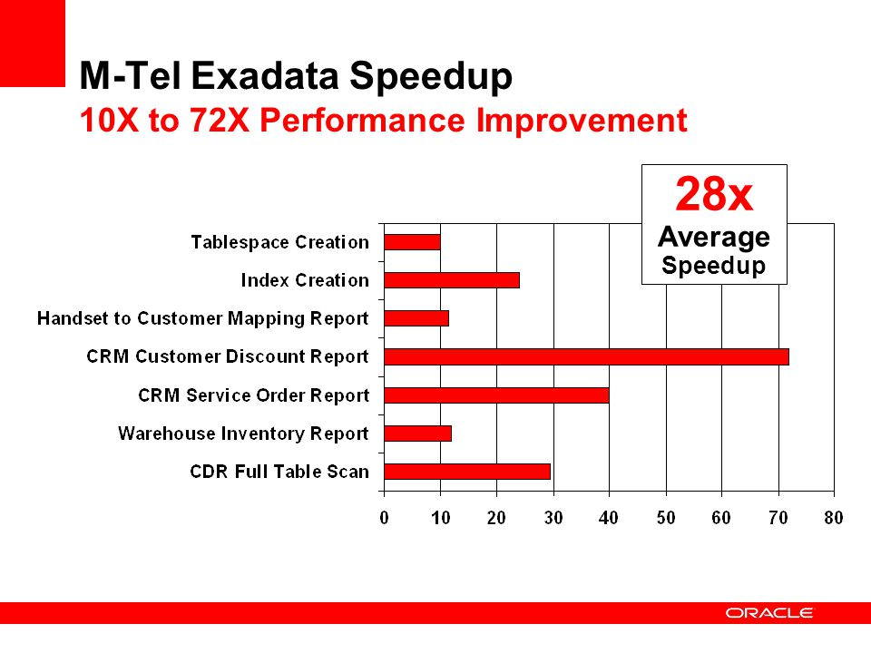 M-Tel Exadata Speedup 10X to 72X Performance Improvement 28x Average Speedup