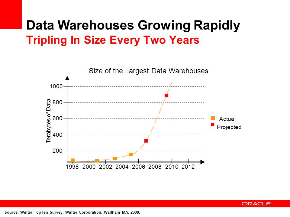 Data Warehouses Growing Rapidly Tripling In Size Every Two Years Source: Winter TopTen Survey, Winter Corporation, Waltham MA, 2008.