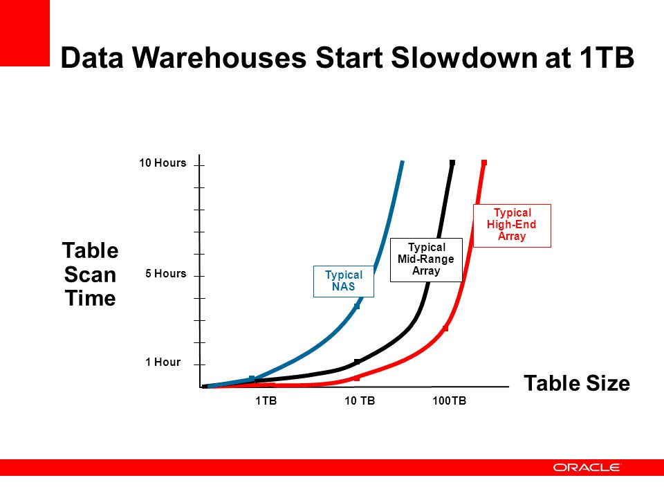The Performance Challenge Storage Data Bandwidth Bottleneck Current warehouse deployments often have bottlenecks limiting the movement of data from disks to servers Pipes between disks and servers are 10x to 100x too slow for data size