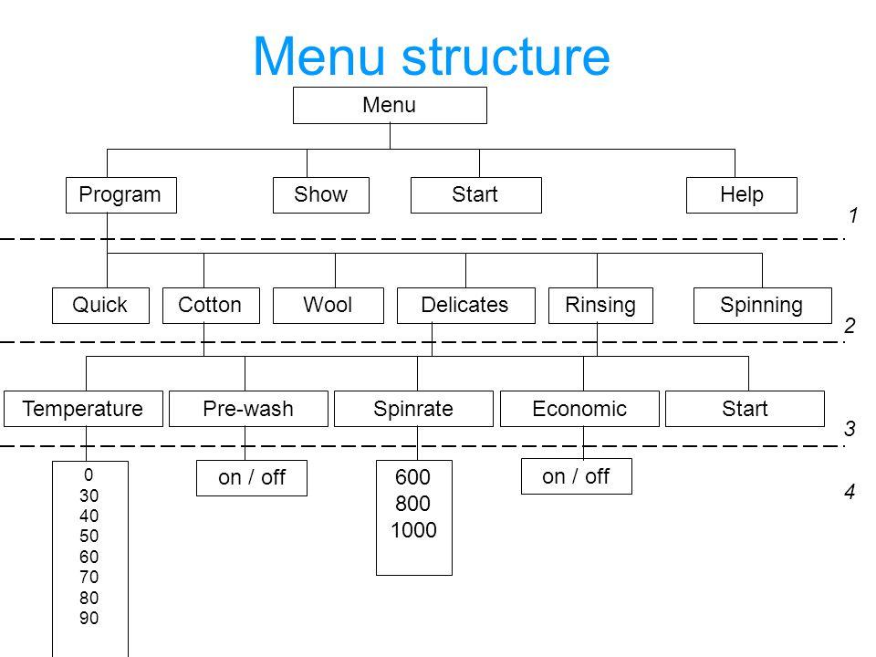 Menu structure Menu StartShowProgramHelp CottonWoolDelicates RinsingSpinning 1 2 Quick TemperaturePre-washSpinrateEconomicStart 0 30 40 50 60 70 80 90 on / off 600 800 1000 3 4