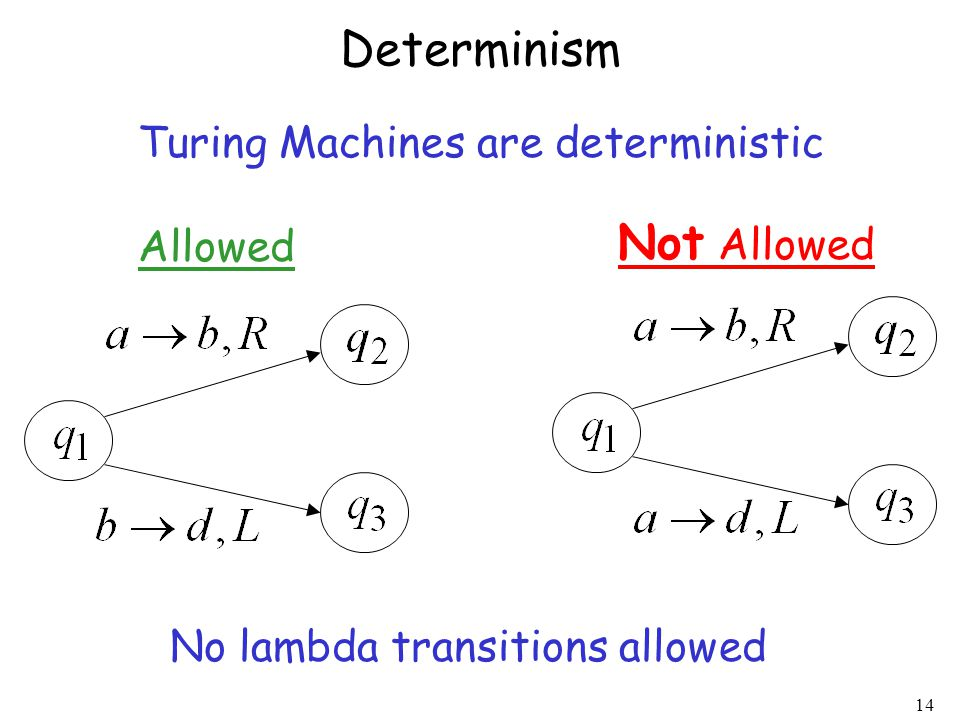 14 Determinism Allowed Not Allowed No lambda transitions allowed Turing Machines are deterministic