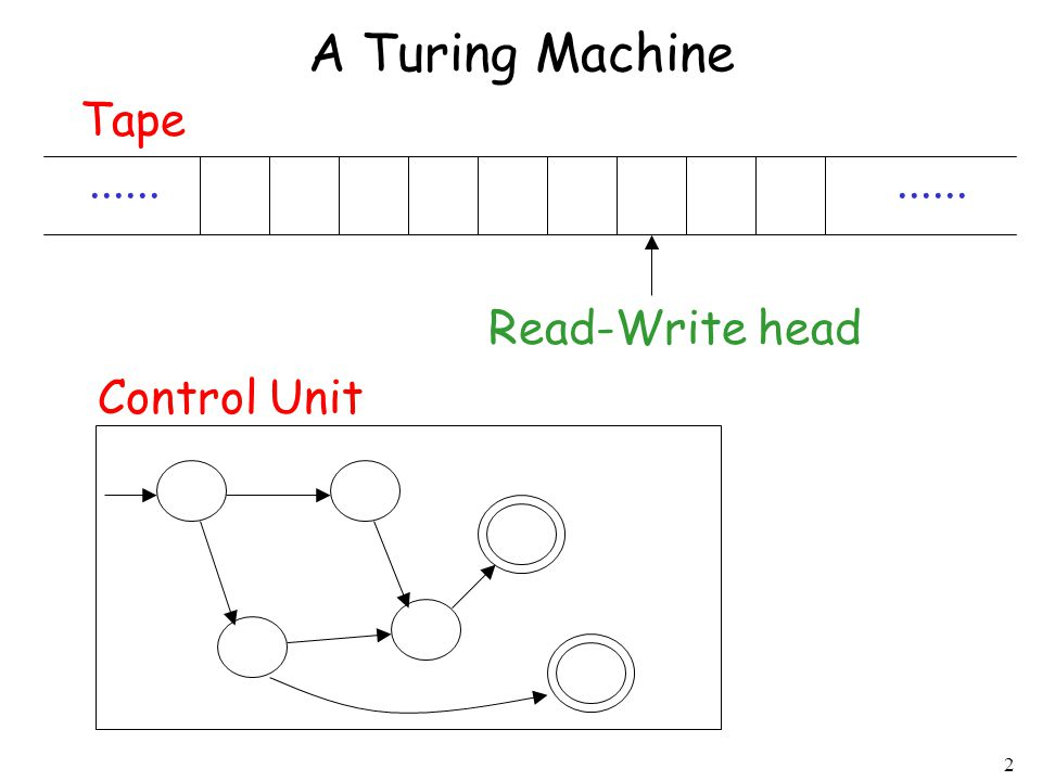3 The Tape...... Read-Write head No boundaries -- infinite length The head moves Left or Right