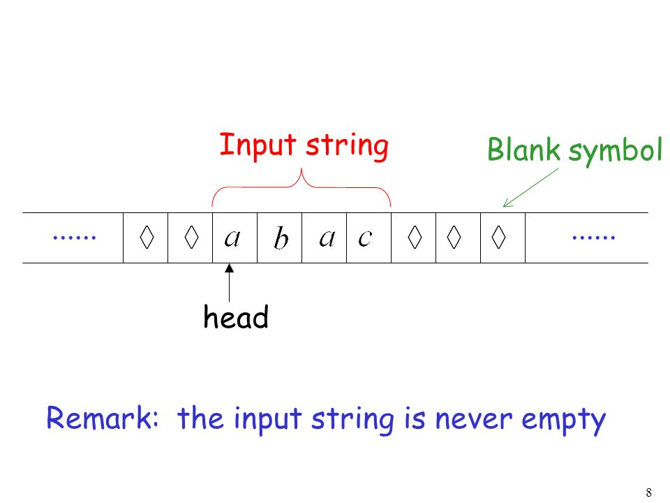 8...... Blank symbol head Input string Remark: the input string is never empty