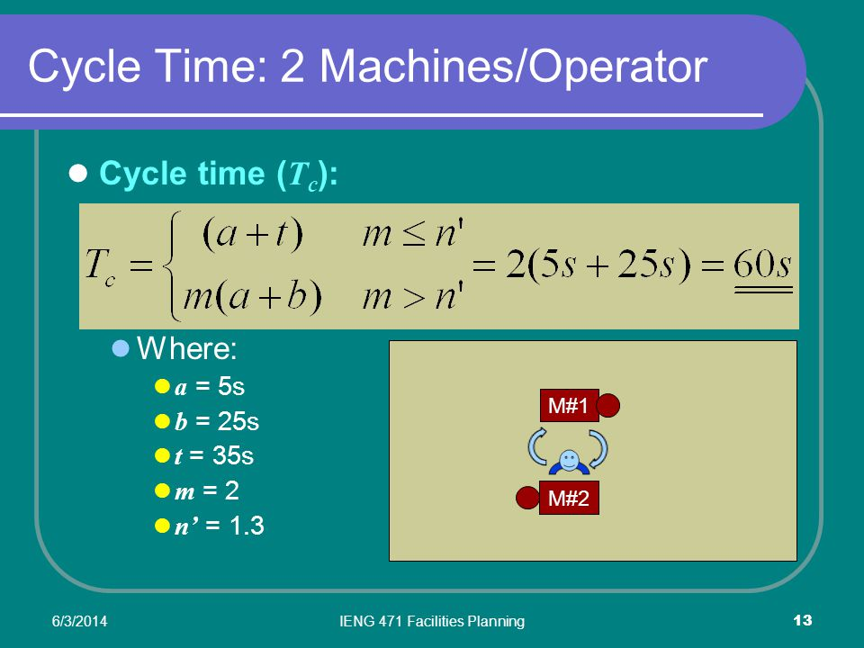 6/3/2014IENG 471 Facilities Planning 13 Cycle Time: 2 Machines/Operator Cycle time ( T c ): Where: a = 5s b = 25s t = 35s m = 2 n = 1.3 M#2 M#1