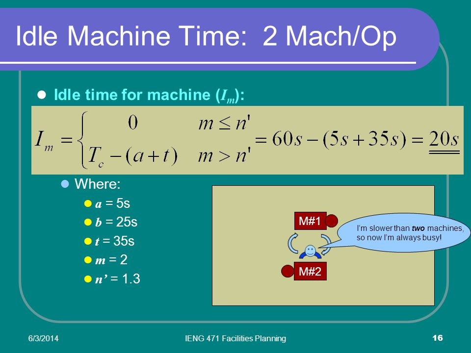 6/3/2014IENG 471 Facilities Planning 16 Idle Machine Time: 2 Mach/Op Idle time for machine ( I m ): Where: a = 5s b = 25s t = 35s m = 2 n = 1.3 M#2 M#1 Im slower than two machines, so now Im always busy!