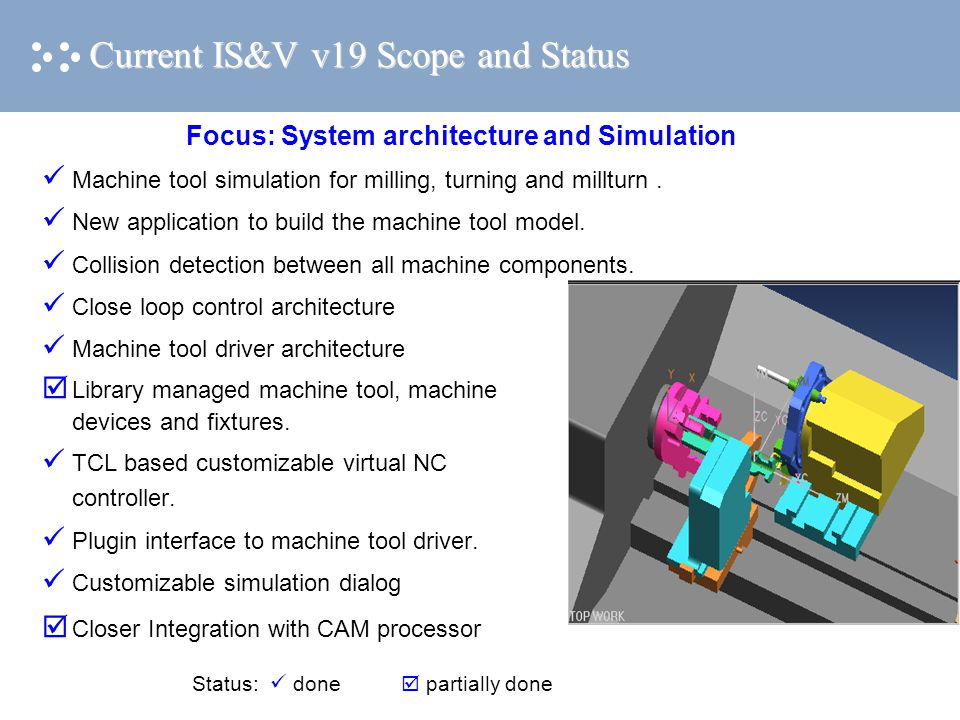 Current IS&V v19 Scope and Status Close loop control architecture Machine tool driver architecture Library managed machine tool, machine devices and fixtures.