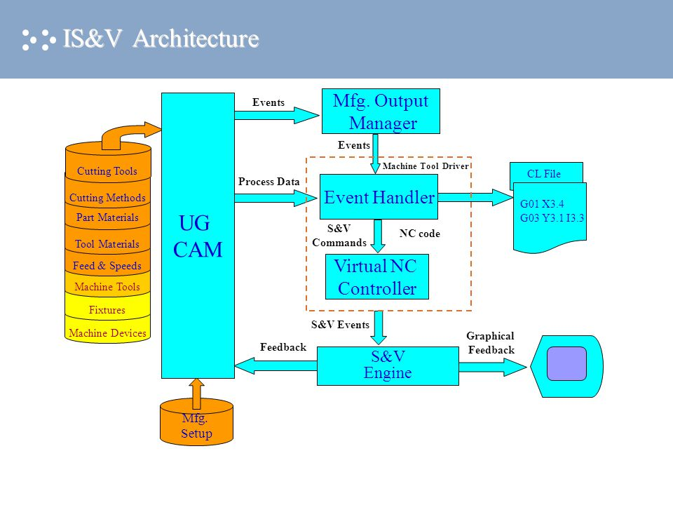 More on IS&V More information on IS&V can be found in: Visual requirement specifications (camsav200 project) Function specifications (camsav200 project) Machine tool for Simulation functional spec S&V Engine functional spec Machine tool driver functional spec dCade toolkit functional spec IS&V Help Examples of machine tool models and drivers.