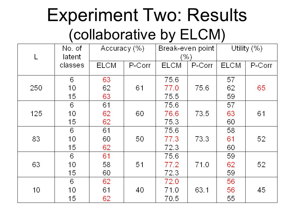 Experiment Two: Results (collaborative by ELCM)