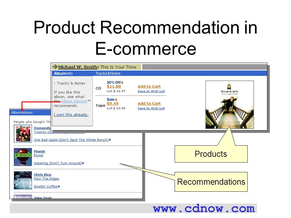 Product Recommendation in E-commerce Products Recommendations www.cdnow.com