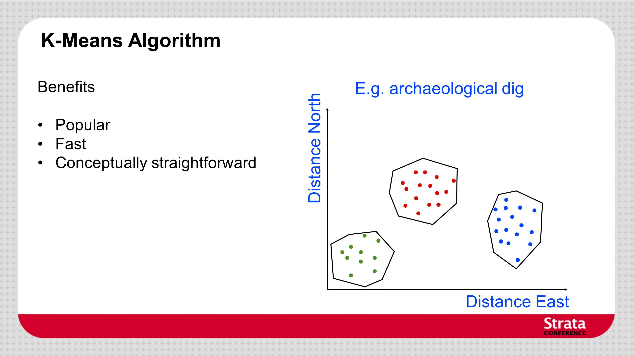 K-Means Algorithm Benefits Popular Fast Conceptually straightforward Distance East Distance North E.g. archaeological dig