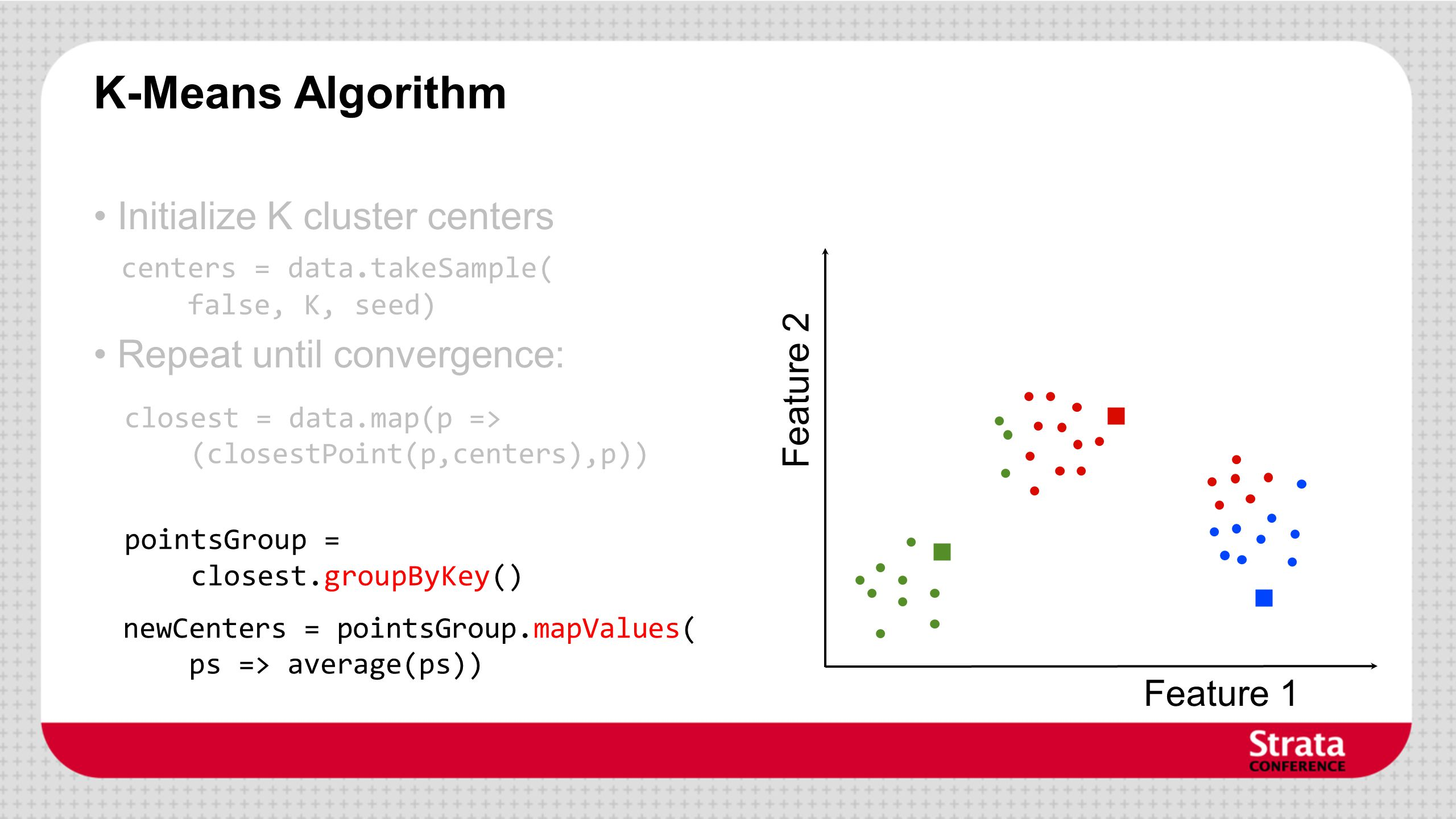 K-Means Algorithm Feature 1 Feature 2 Initialize K cluster centers Repeat until convergence: centers = data.takeSample( false, K, seed) closest = data