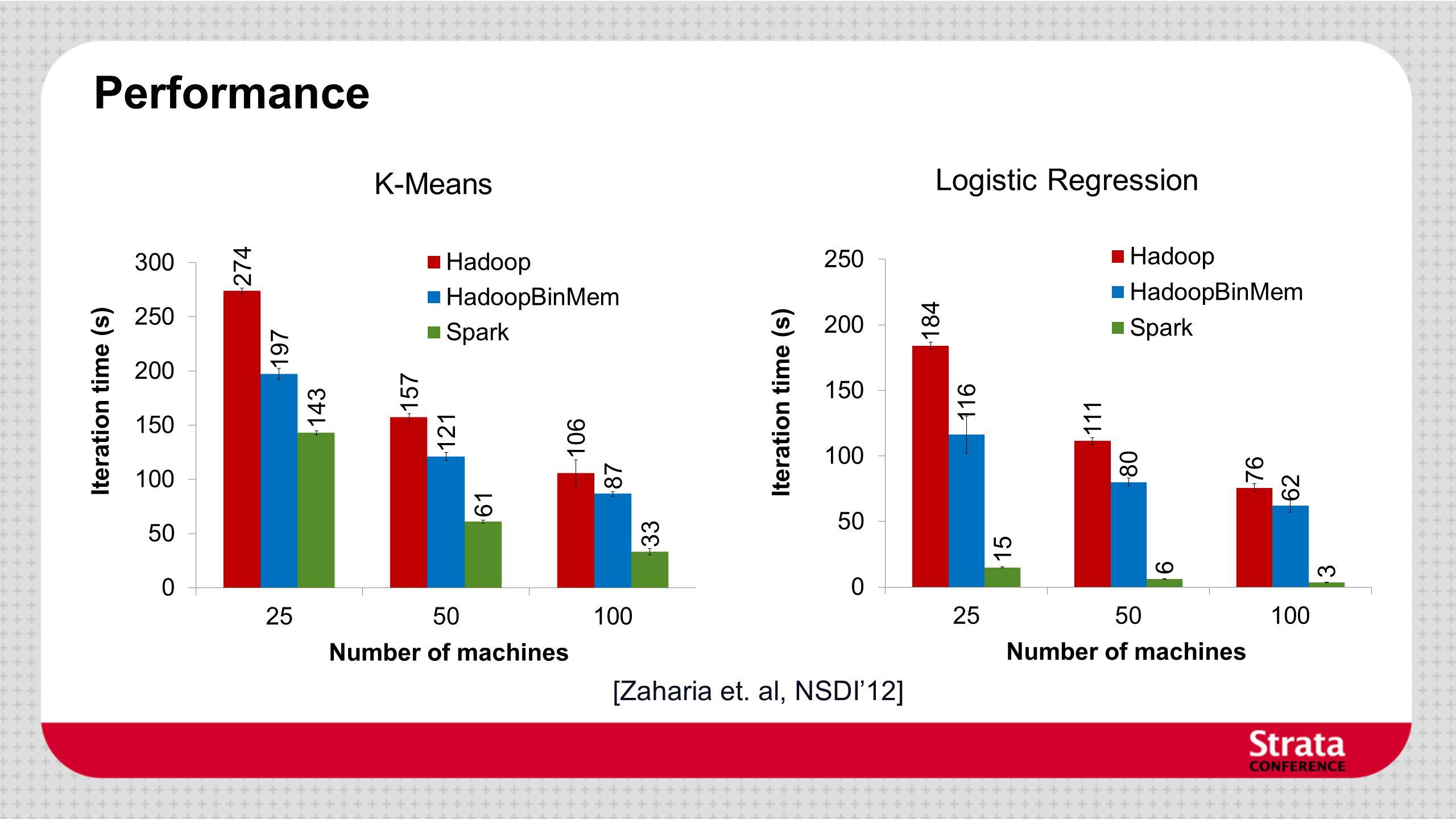 K-Means Logistic Regression Performance [Zaharia et. al, NSDI12]