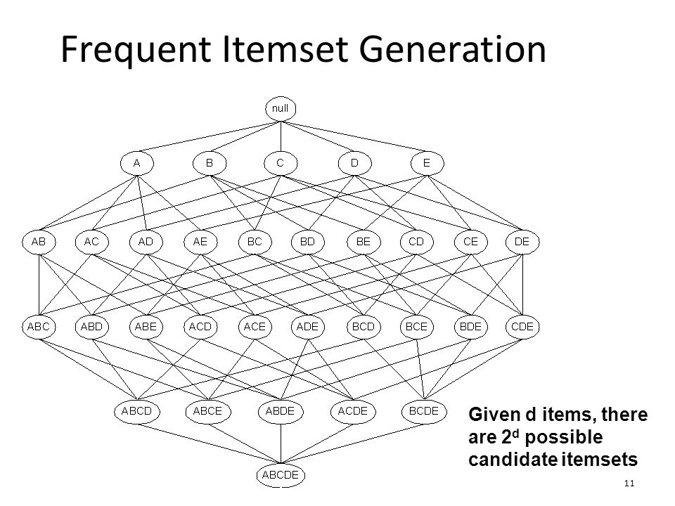 11 Frequent Itemset Generation Given d items, there are 2 d possible candidate itemsets