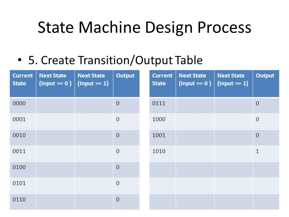 State Machine Design Process 5. Create Transition/Output Table Current State Next State (Input == 0 ) Next State (Input == 1) Output 00000 00010 00100