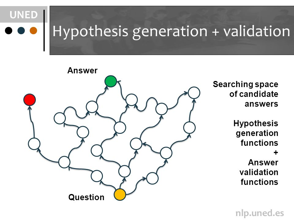 UNED nlp.uned.es Hypothesis generation + validation Question Searching space of candidate answers Hypothesis generation functions + Answer validation functions Answer