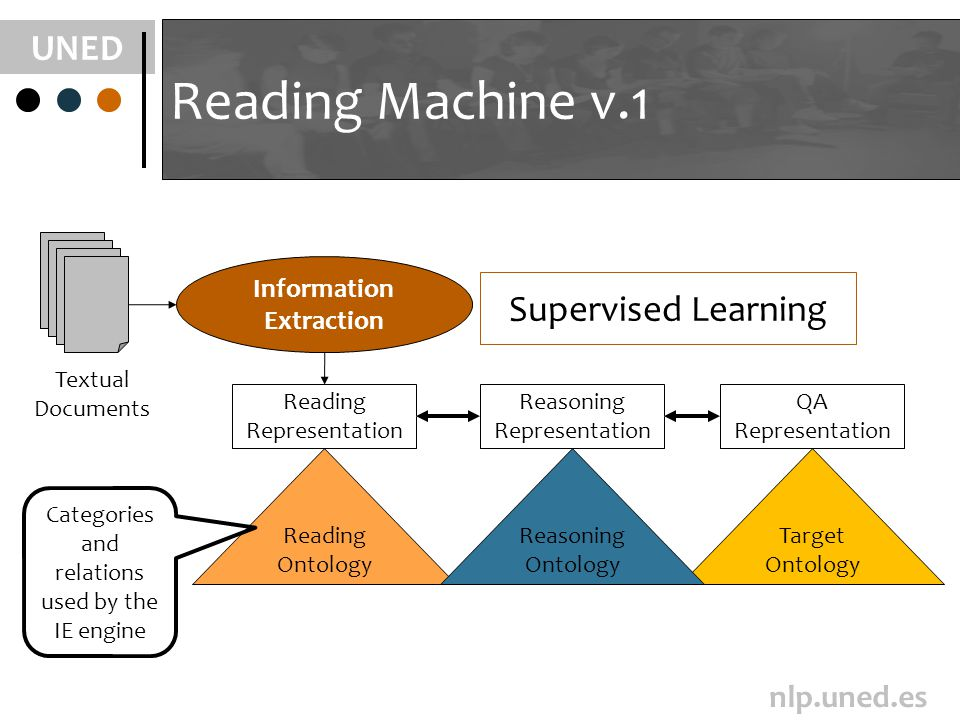 UNED nlp.uned.es Target Ontology Reading Ontology Textual Documents Reading Machine v.1 Reading Representation Reasoning Representation Reasoning Ontology QA Representation Information Extraction Categories and relations used by the IE engine Supervised Learning