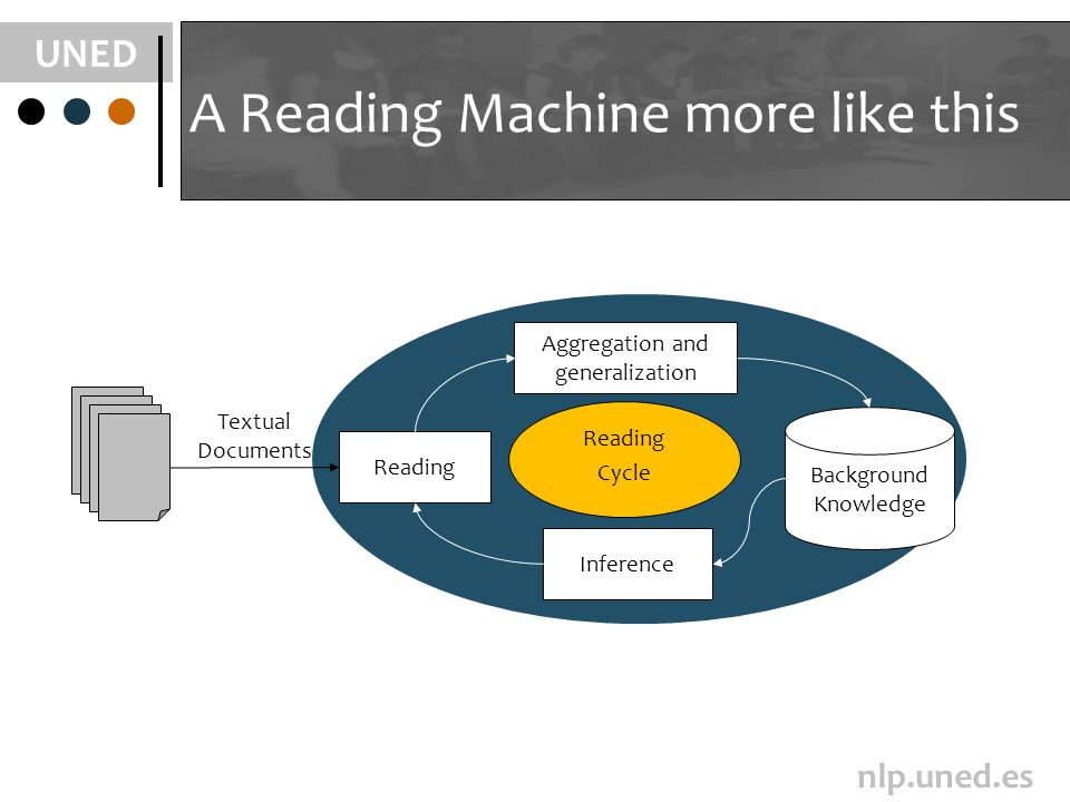 UNED nlp.uned.es Textual Documents A Reading Machine more like this Reading Aggregation and generalization Background Knowledge Reading Cycle Inference