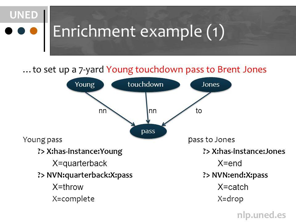 UNED nlp.uned.es Enrichment example (1) …to set up a 7-yard Young touchdown pass to Brent Jones pass Young touchdown Jones nn to Young pass > X:has-instance:Young X=quarterback > NVN:quarterback:X:pass X=throw X=complete p ass to Jones > X:has-instance:Jones X=end > NVN:end:X:pass X=catch X=drop
