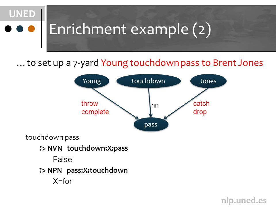 UNED nlp.uned.es Enrichment example (2) pass Young touchdown Jones throw complete nn catch drop touchdown pass > NVN touchdown:X:pass False > NPN pass:X:touchdown X=for …to set up a 7-yard Young touchdown pass to Brent Jones