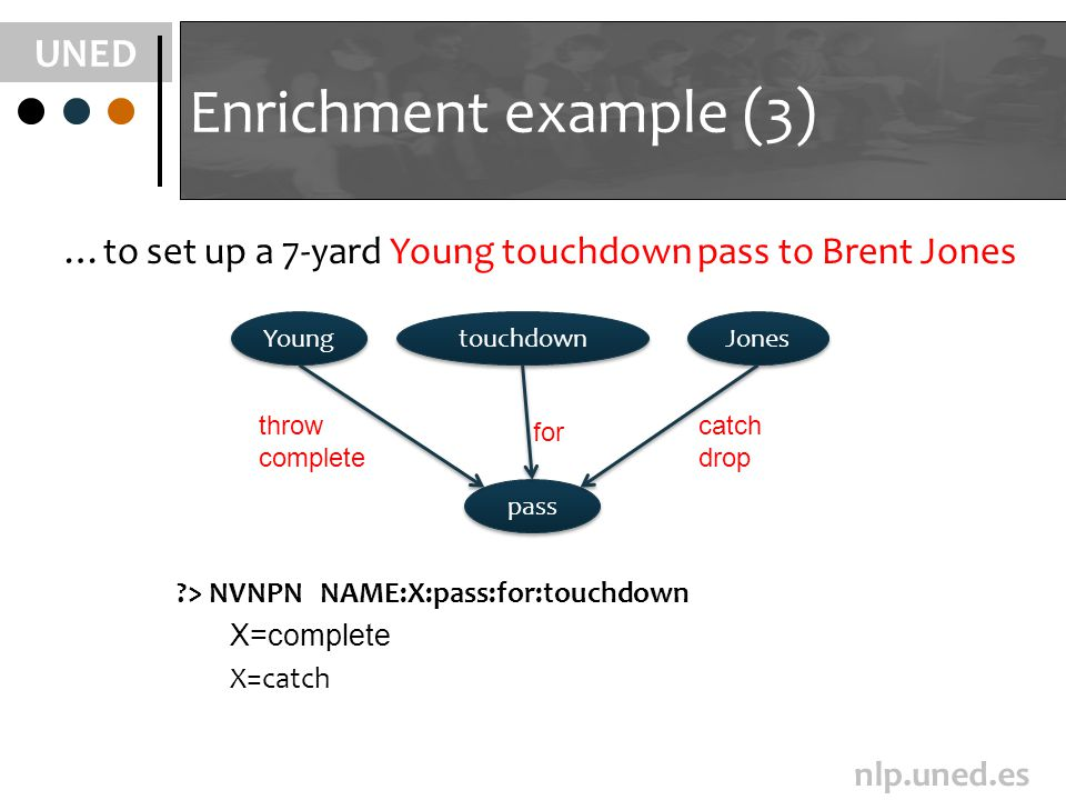 UNED nlp.uned.es Enrichment example (3) pass Young touchdown Jones throw complete for catch drop ?> NVNPN NAME:X:pass:for:touchdown X=complete X=catch