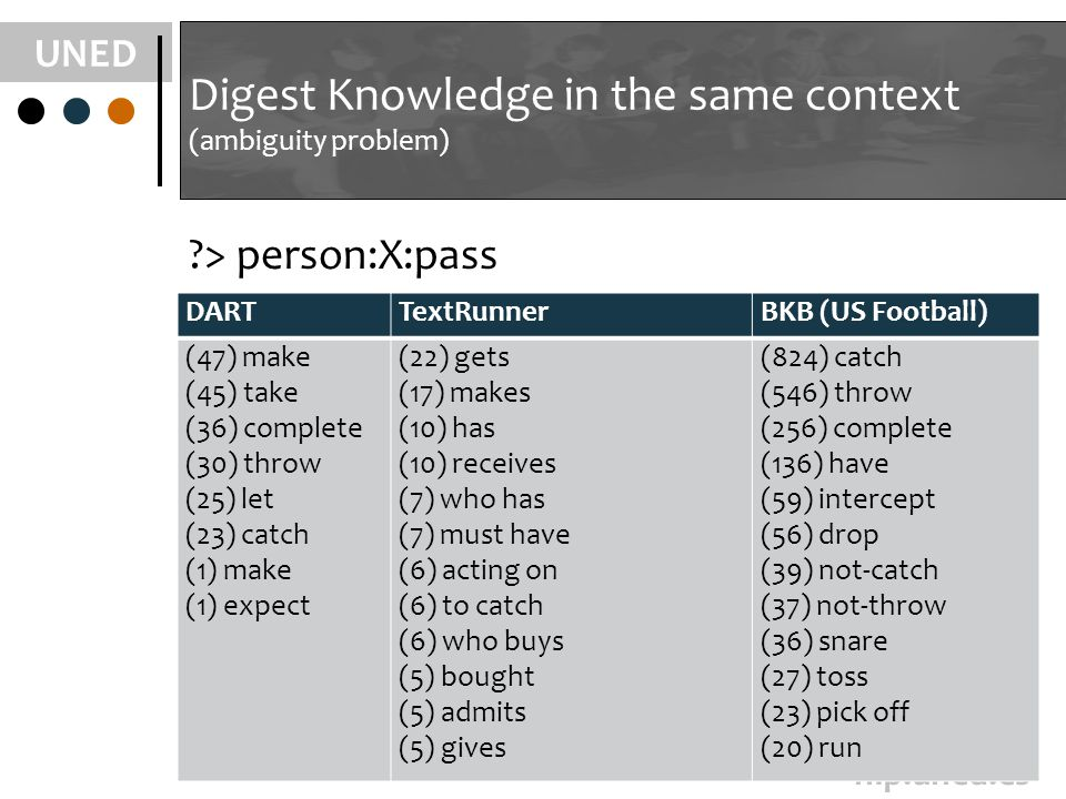 UNED nlp.uned.es Digest Knowledge in the same context (ambiguity problem) > person:X:pass DARTTextRunnerBKB (US Football) (47) make (45) take (36) complete (30) throw (25) let (23) catch (1) make (1) expect (22) gets (17) makes (10) has (10) receives (7) who has (7) must have (6) acting on (6) to catch (6) who buys (5) bought (5) admits (5) gives (824) catch (546) throw (256) complete (136) have (59) intercept (56) drop (39) not-catch (37) not-throw (36) snare (27) toss (23) pick off (20) run