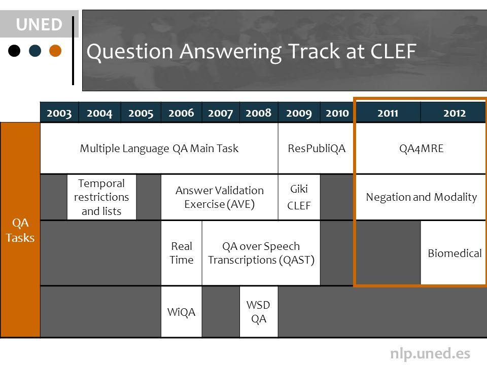 UNED nlp.uned.es Question Answering Track at CLEF 2003200420052006200720082009201020112012 QA Tasks Multiple Language QA Main TaskResPubliQAQA4MRE Tem