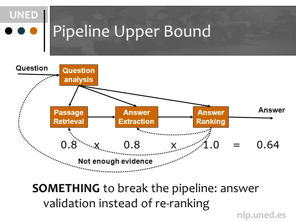 UNED nlp.uned.es Pipeline Upper Bound SOMETHING to break the pipeline: answer validation instead of re-ranking Question Answer Question analysis Passage Retrieval Answer Extraction Answer Ranking 1.00.8 0.64xx= Not enough evidence