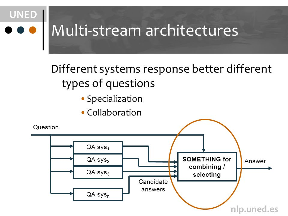 UNED nlp.uned.es Multi-stream architectures Different systems response better different types of questions Specialization Collaboration QA sys 1 QA sy