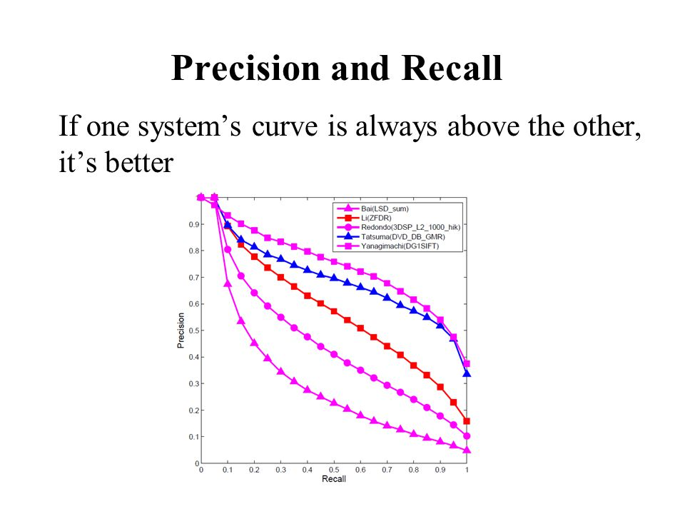 Precision and Recall If one systems curve is always above the other, its better